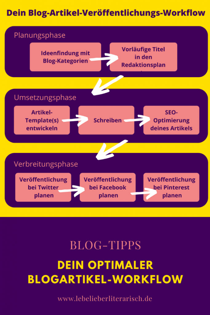 Blog-Artikel voraus planen lässt dich entspannt und regelmäßig hochwertige Artikel veröffentlichen. Deinen optimalen Blog-Artikel-Workflow entwickeln wir zusammen in diesem Artikel. #bloggen #Blog-Tipps #Contentmarketing