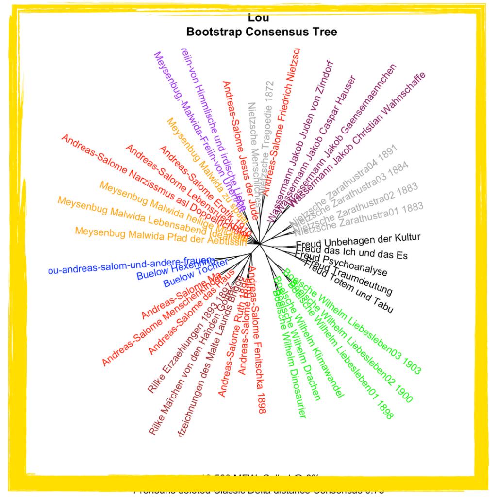 Eine Clusteranalyse der Texte von Lou Andreas-Salomé und einigen ihrer Zeitgenossen zeigt: Rilke und Andreas-Salomé standen sich nicht nur menschlich, sondern auch schriftstellerisch nahe. #Literatur #Bildung #angewandteWissenschaft