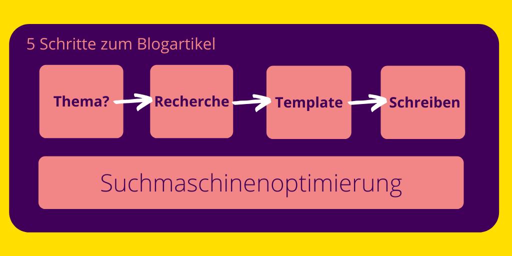 Blogartikel kannst du in fünf Schritten schreiben. Wie diese Schritte aussehen, erfährst du hier. #bloggen #WissKomm #BlogTipps